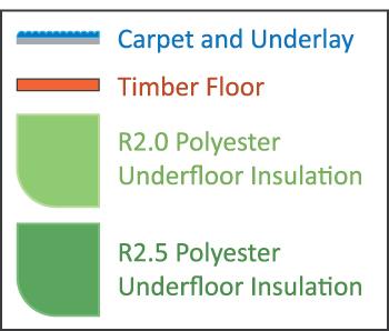 Floor Components