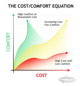 The Cost/Comfort Equation