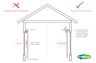 a diagram showing a house with and without invisible pelmets