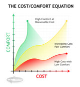 The Cost Comfort Equation